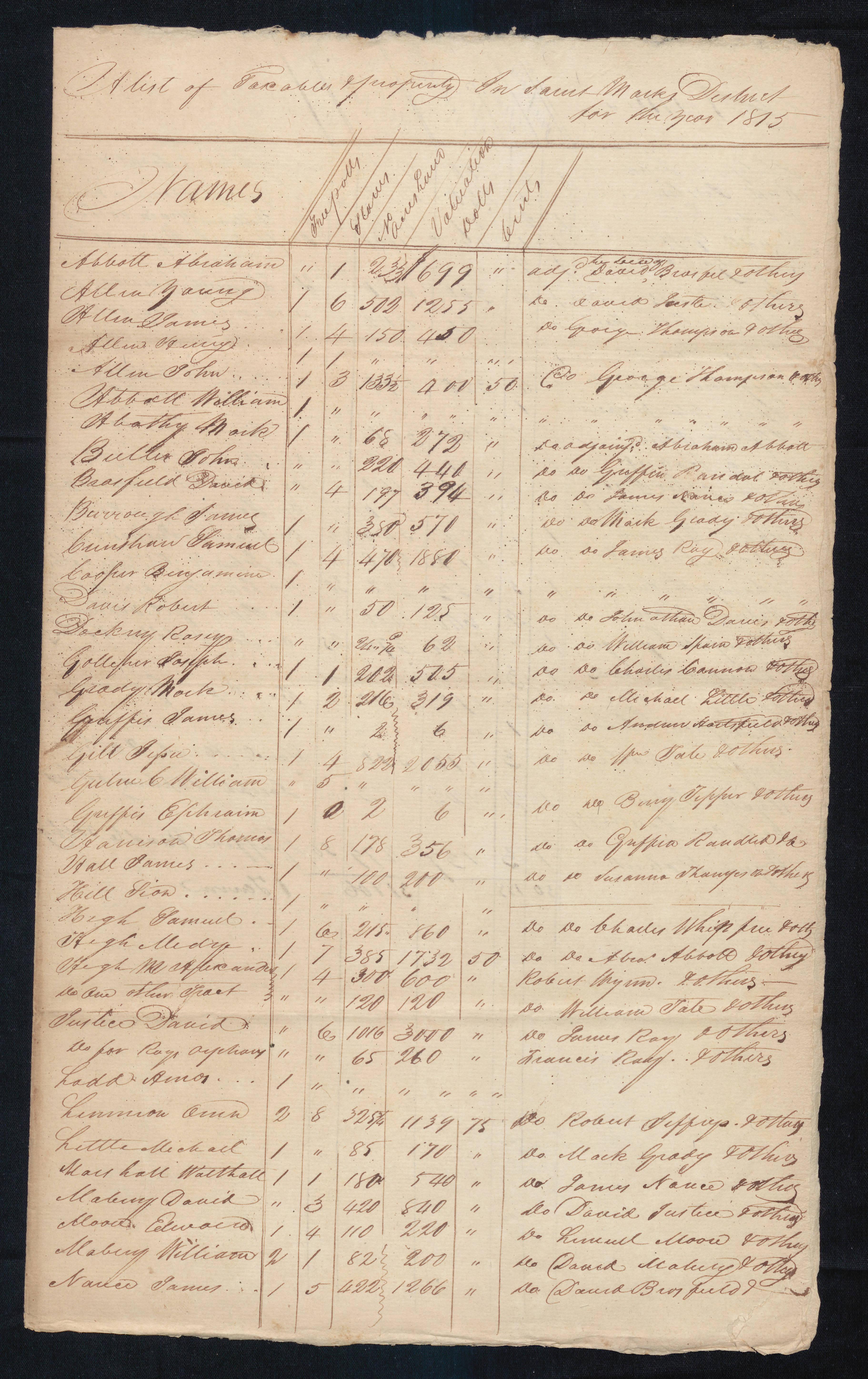 treasurerscomptrollers_taxlists_box8_wake_1815_001
