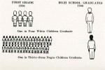 "Illustration ""One in Four White Children Graduate High School (1946), One in Thirty-three Negro Children Graduate"""