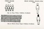 "Illustration ""One in Four White Children Graduate High School (1946), One in Thirty-three Negro Children Graduate"""