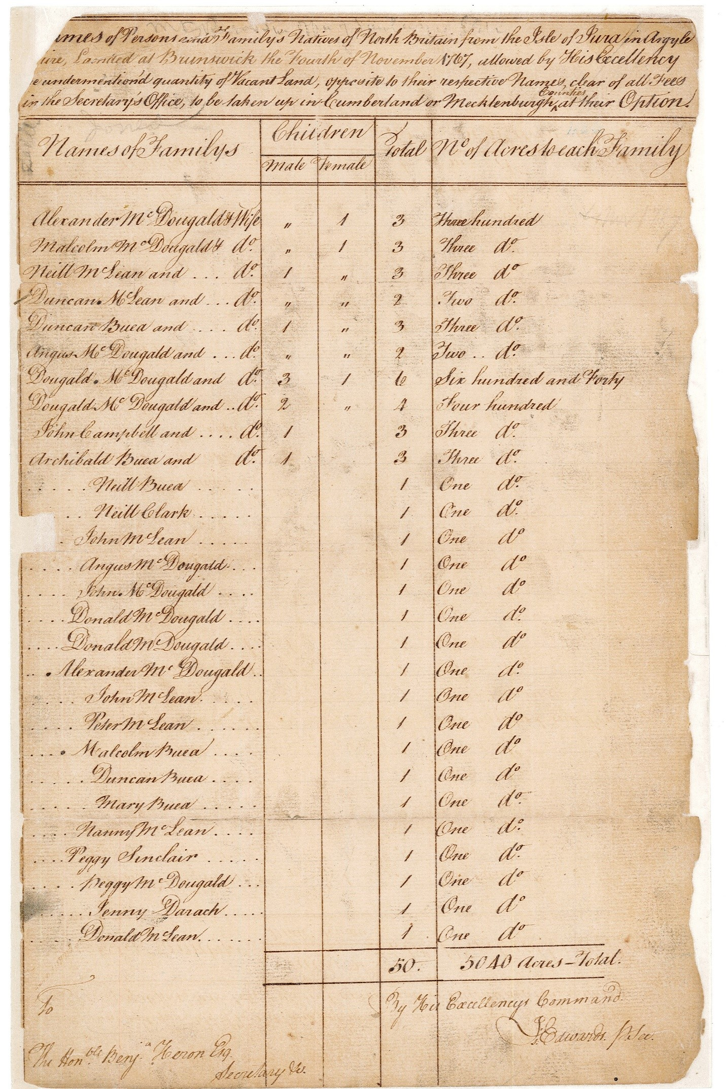 List of Land Grants to Scots, Isle of Jura, Argyle Shire, Nov.4, 1767